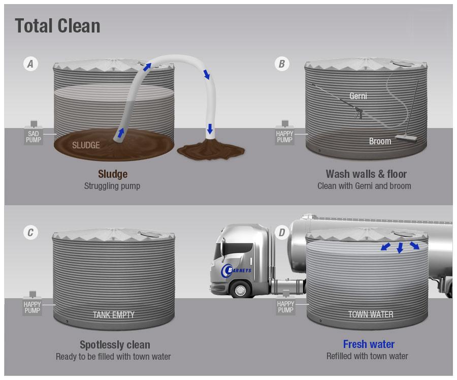 technique de nettoyage des boues citerne eau de pluie